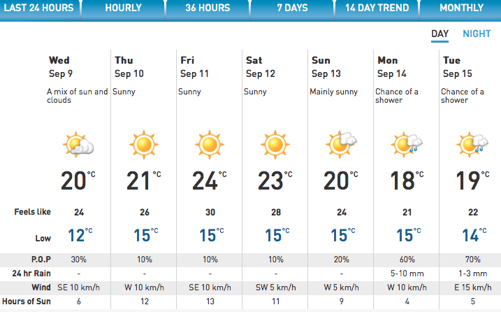Weather Report Vancouver Island Bc