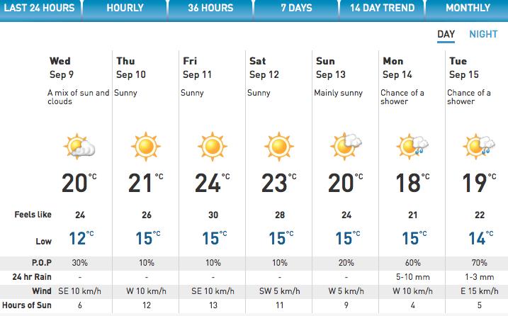 Forecast Calls For Sunshine All Week (Sept 9 - 13, 2015 ...