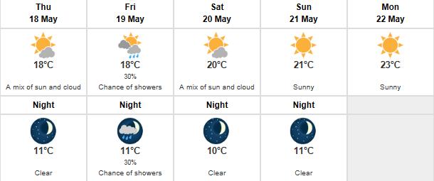 Metro Vancouver weather