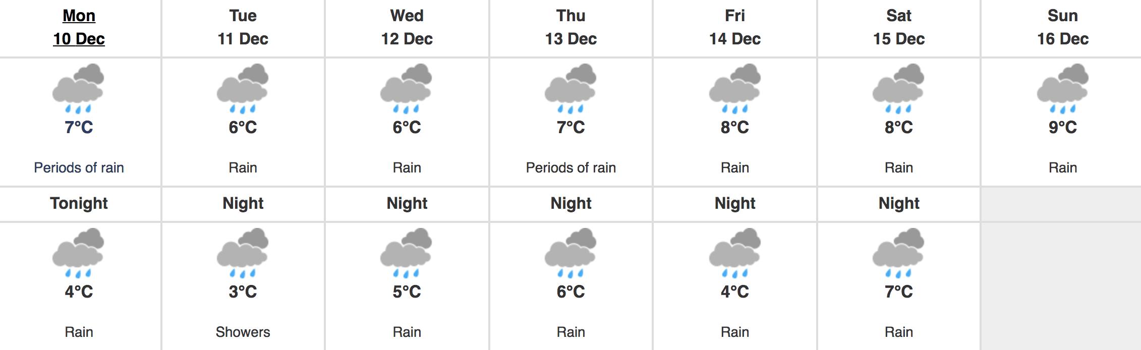 Metro Vancouver weather forecast
