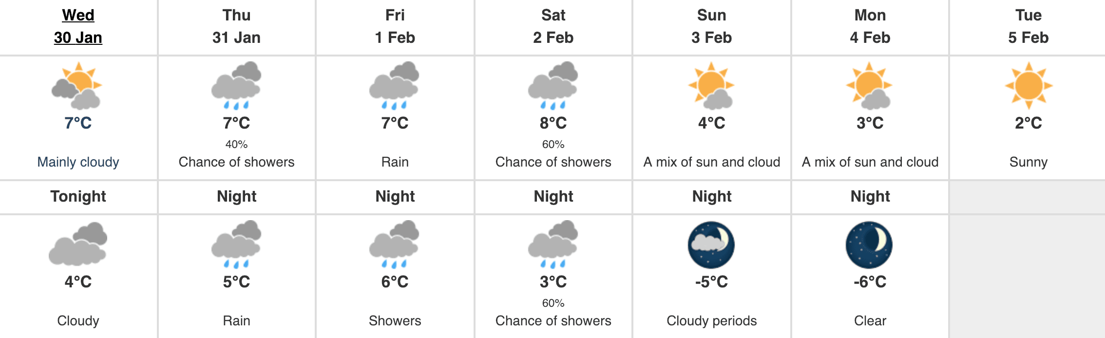 Vancouver weather forecast