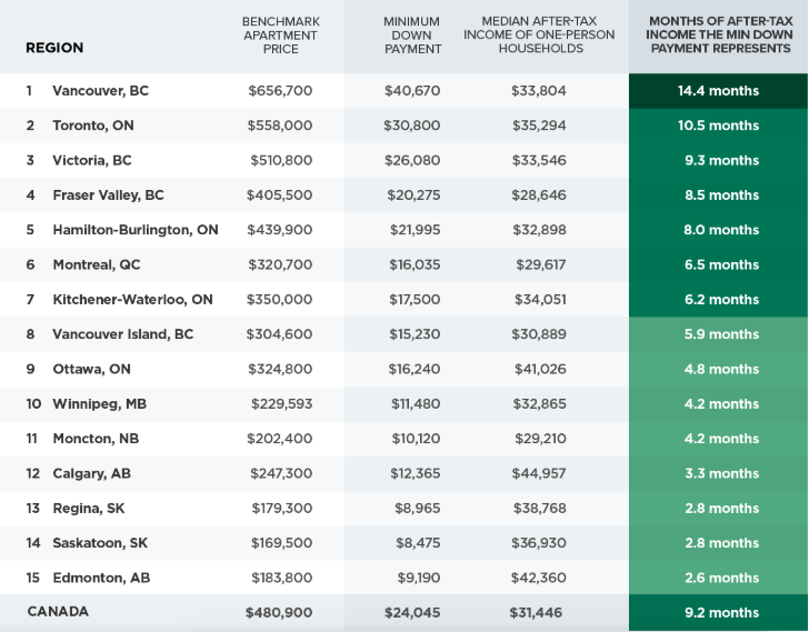 Vancouver least affordable