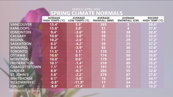 bc spring forecast climate chart