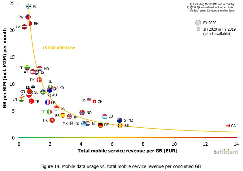 Canadian mobile data