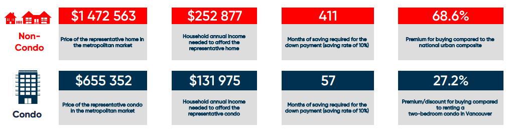 vancouver housing affordability